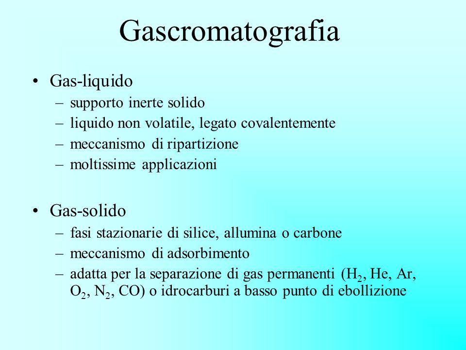 Gascromatografia Gas-liquido Gas-solido supporto inerte solido