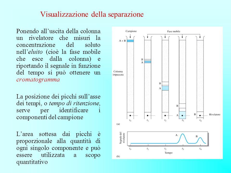 Visualizzazione della separazione