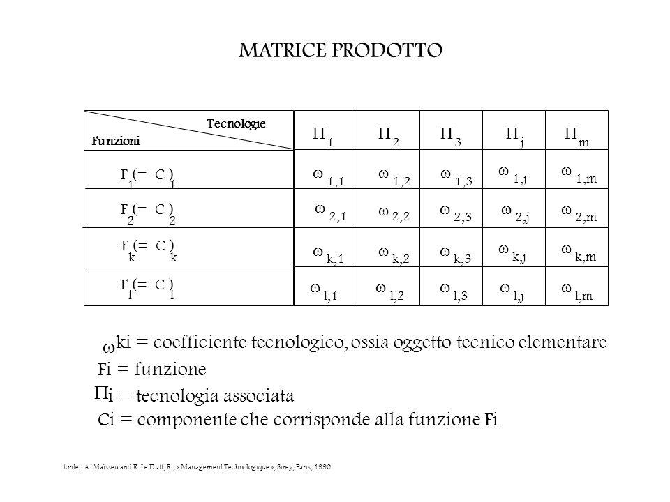 MATRICE PRODOTTO Tecnologie.      Funzioni. 1. 2. 3. j. m. F (= C )     