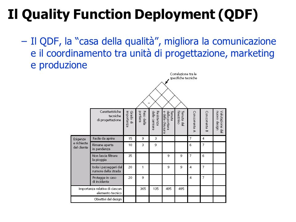 Il Quality Function Deployment (QDF)