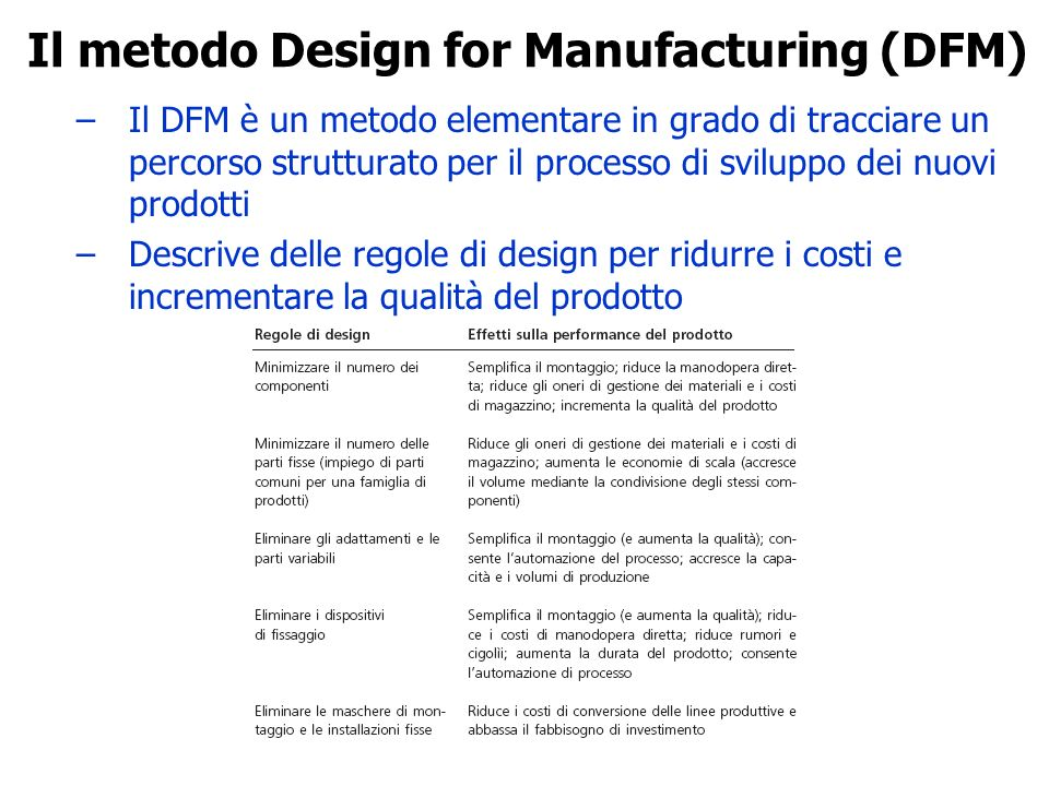Il metodo Design for Manufacturing (DFM)