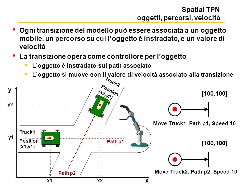 Spatial TPN oggetti, percorsi, velocità