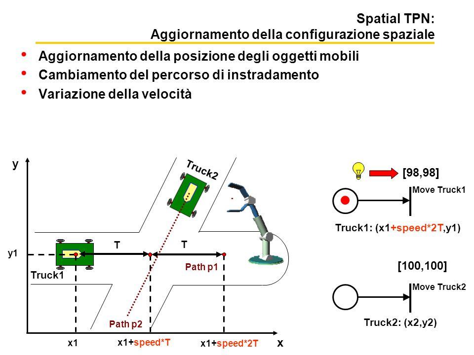 Spatial TPN: Aggiornamento della configurazione spaziale