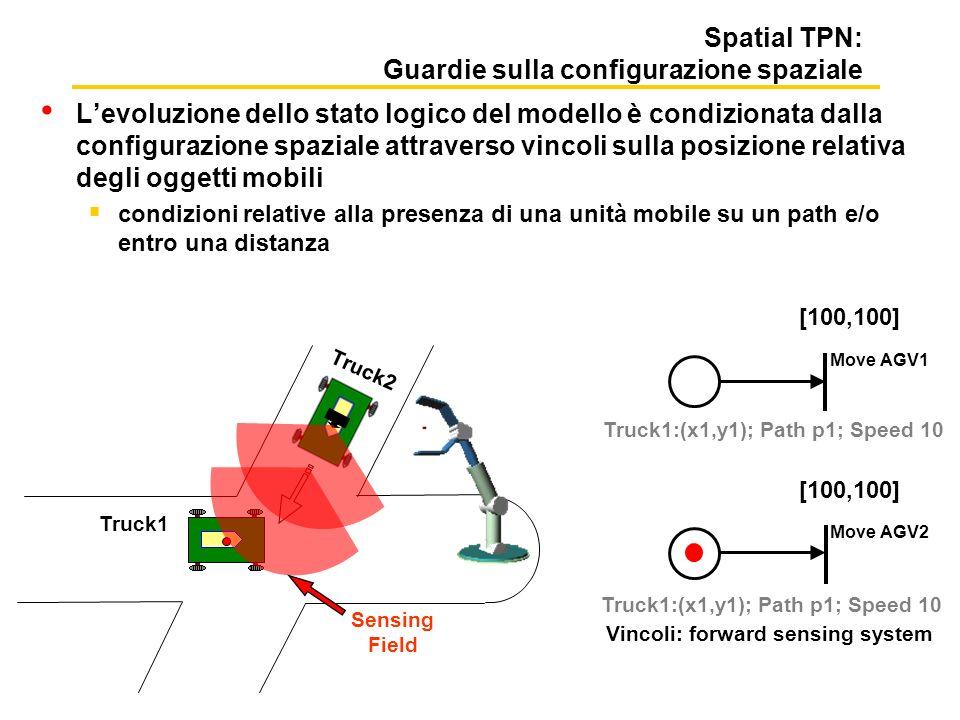 Spatial TPN: Guardie sulla configurazione spaziale
