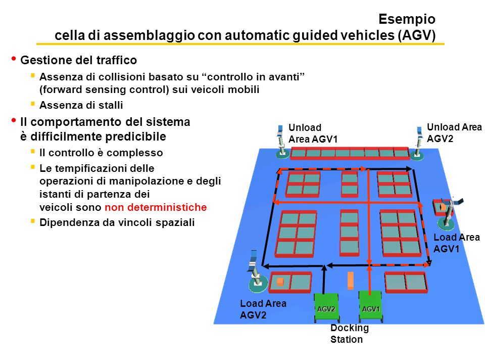 Esempio cella di assemblaggio con automatic guided vehicles (AGV)