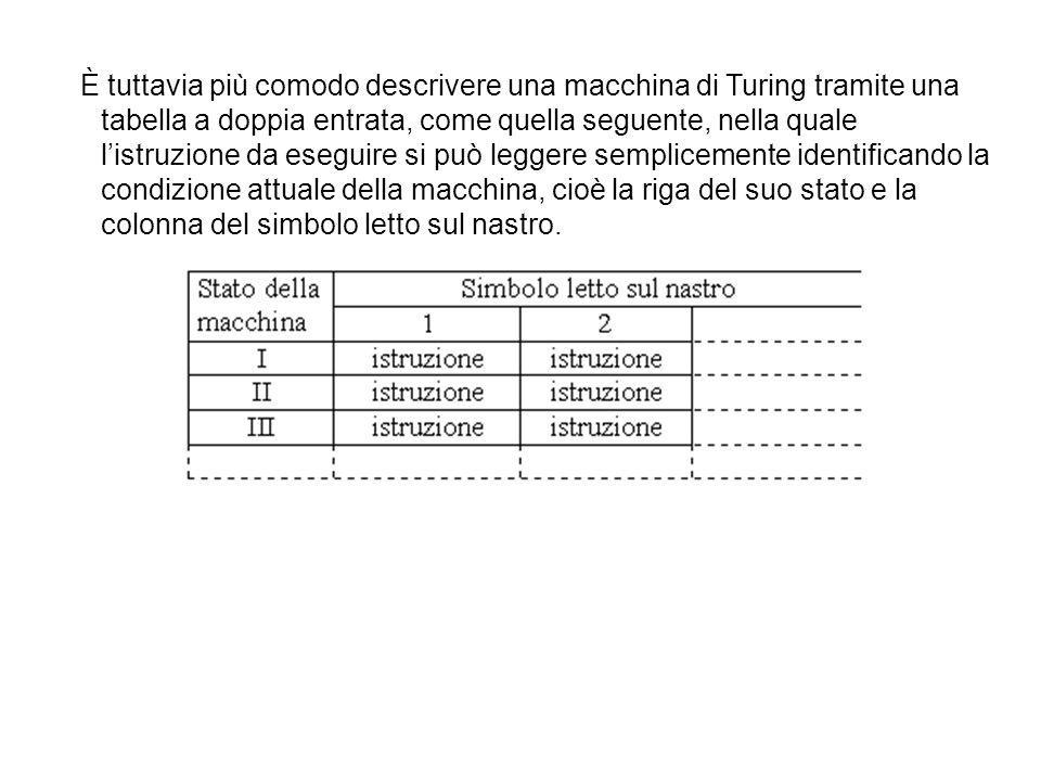 È tuttavia più comodo descrivere una macchina di Turing tramite una tabella a doppia entrata, come quella seguente, nella quale l'istruzione da eseguire si può leggere semplicemente identificando la condizione attuale della macchina, cioè la riga del suo stato e la colonna del simbolo letto sul nastro.