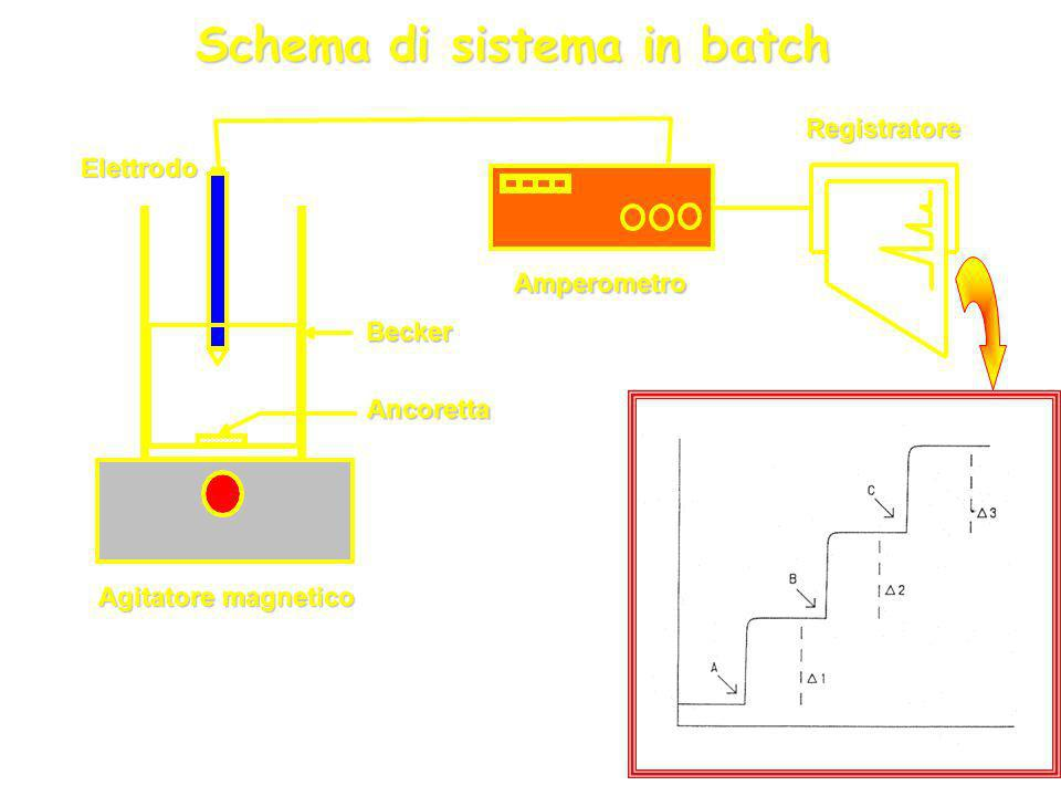 Schema di sistema in batch