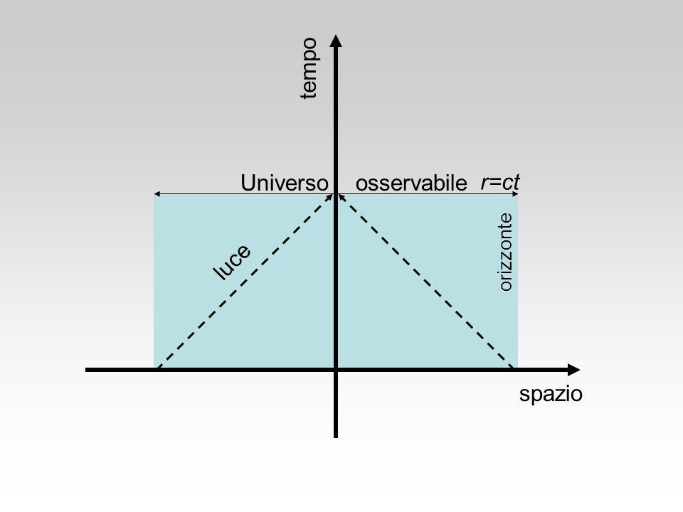 tempo Universo osservabile r=ct orizzonte luce spazio