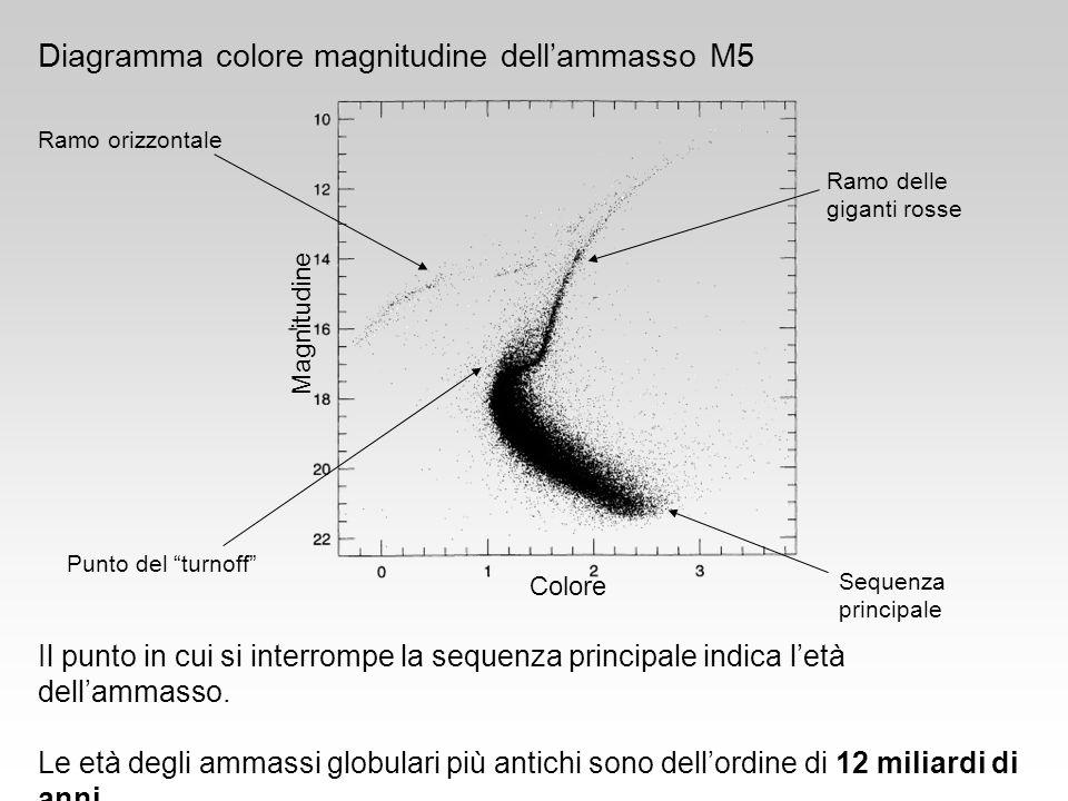 Diagramma colore magnitudine dell'ammasso M5