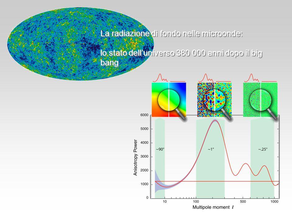 La radiazione di fondo nelle microonde: