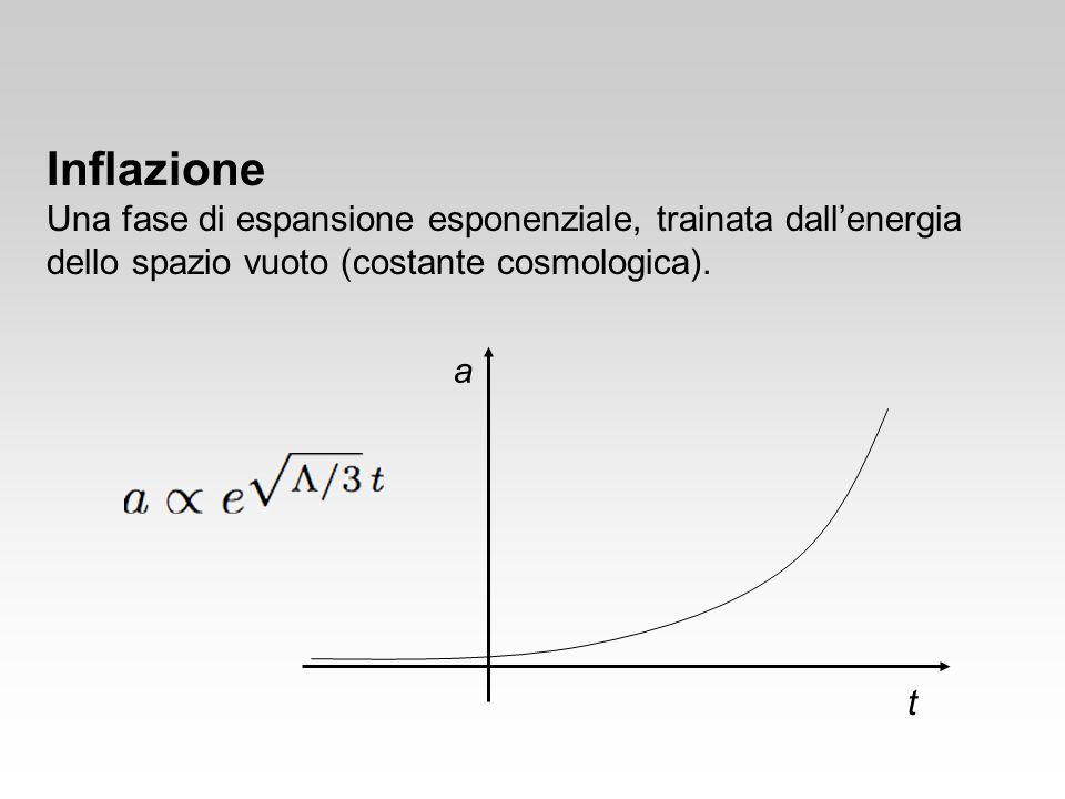 Inflazione Una fase di espansione esponenziale, trainata dall'energia dello spazio vuoto (costante cosmologica).