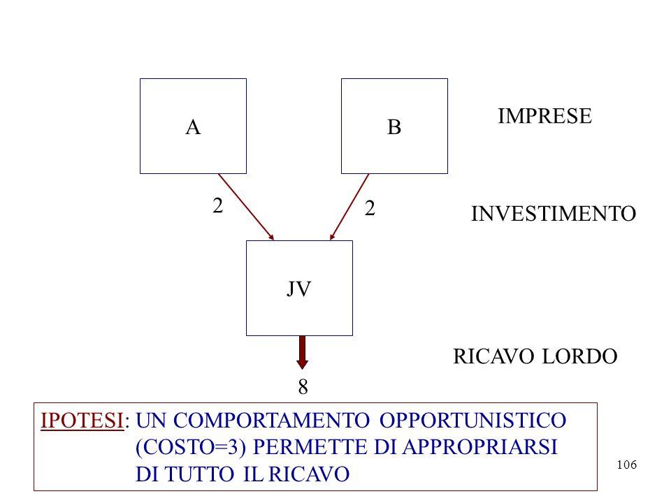 A B. IMPRESE. 2. 2. INVESTIMENTO. JV. RICAVO LORDO. 8. IPOTESI: UN COMPORTAMENTO OPPORTUNISTICO.
