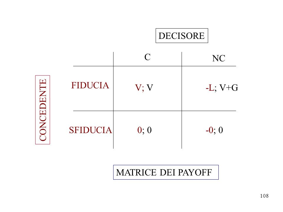 DECISORE C NC FIDUCIA V; V -L; V+G CONCEDENTE SFIDUCIA 0; 0 -0; 0 MATRICE DEI PAYOFF
