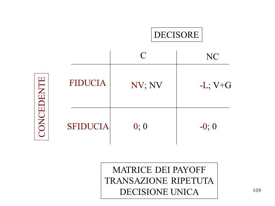 DECISORE C. NC. FIDUCIA. NV; NV. -L; V+G. CONCEDENTE. SFIDUCIA. 0; 0. -0; 0. MATRICE DEI PAYOFF.