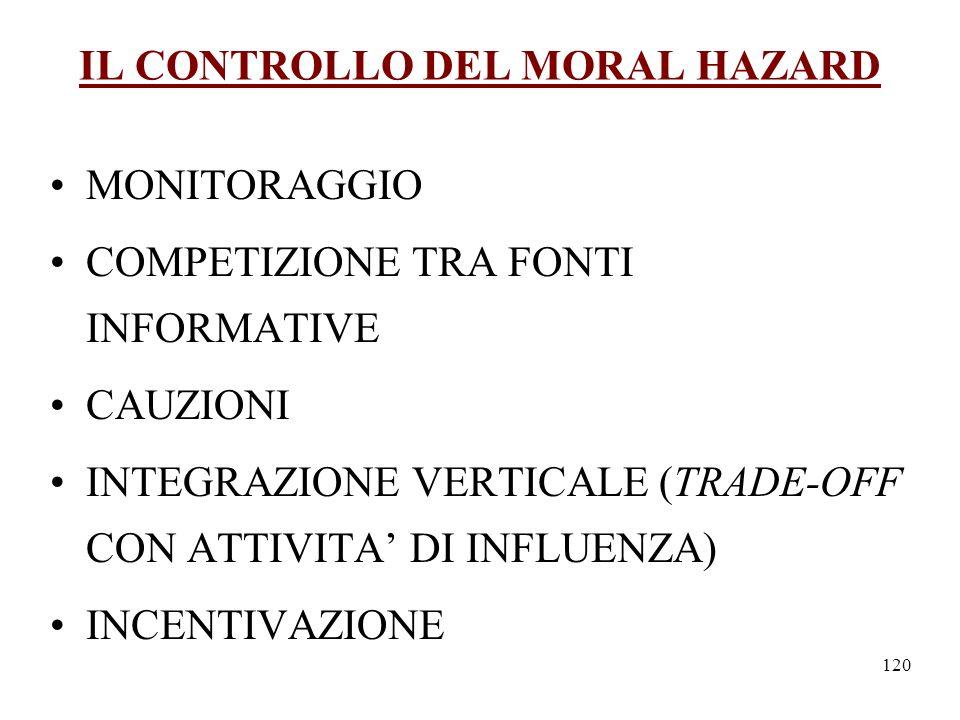 IL CONTROLLO DEL MORAL HAZARD