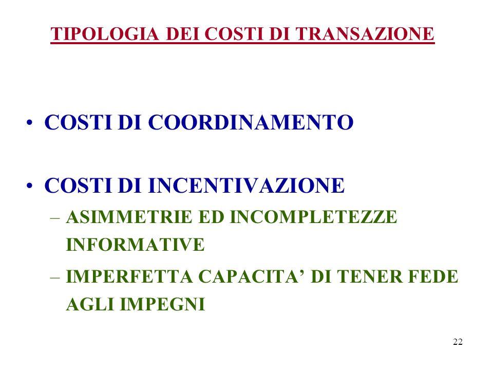 TIPOLOGIA DEI COSTI DI TRANSAZIONE