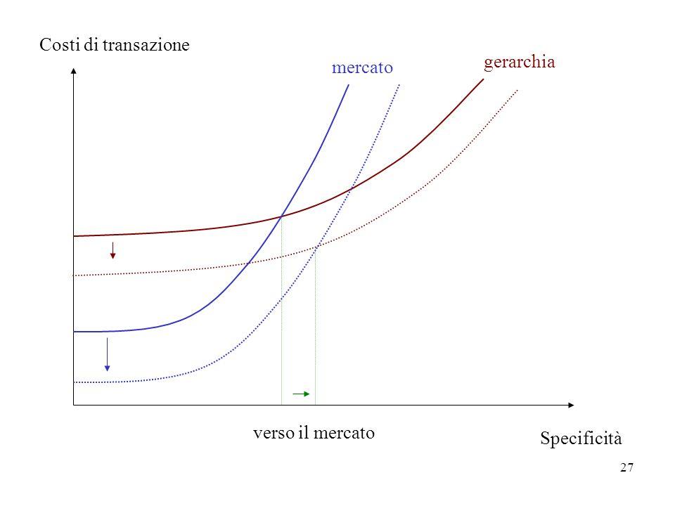 Costi di transazione gerarchia mercato verso il mercato Specificità