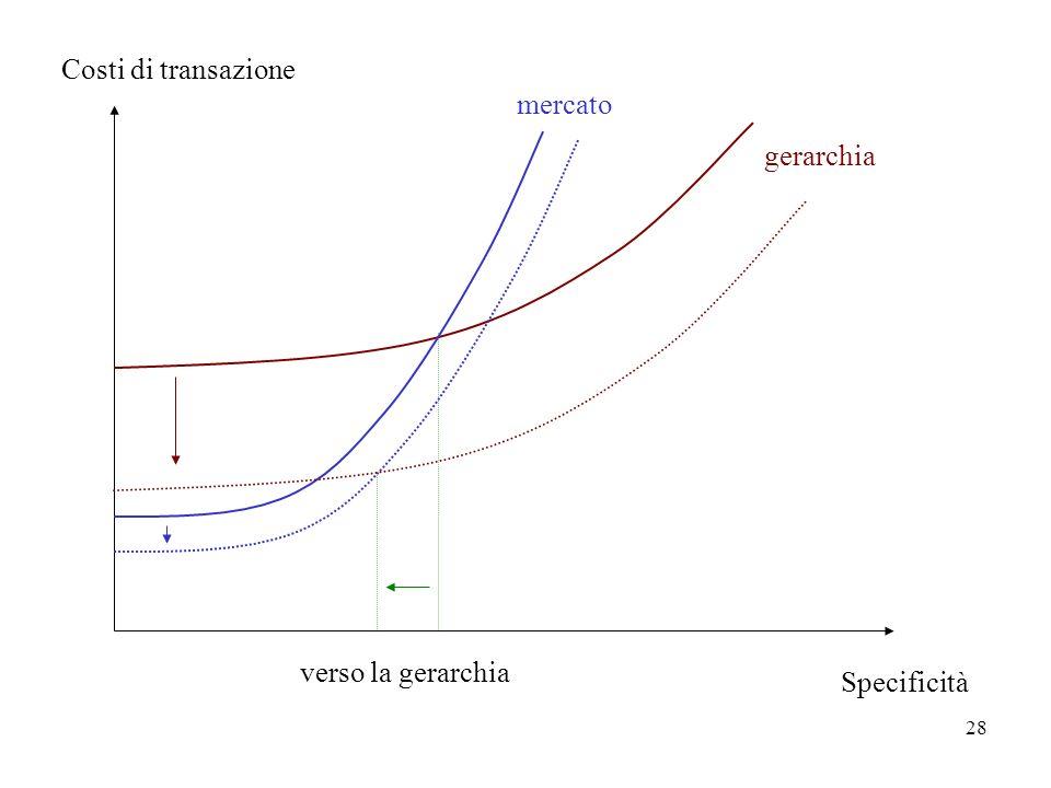 Costi di transazione mercato gerarchia verso la gerarchia Specificità