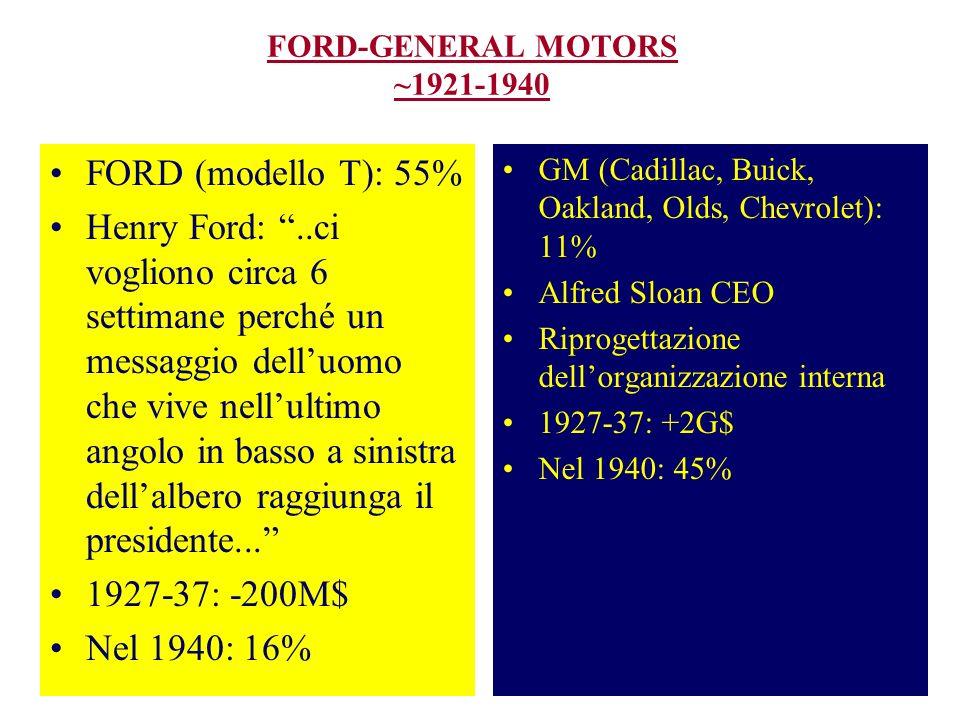FORD-GENERAL MOTORS ~1921-1940
