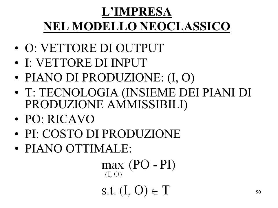 L'IMPRESA NEL MODELLO NEOCLASSICO