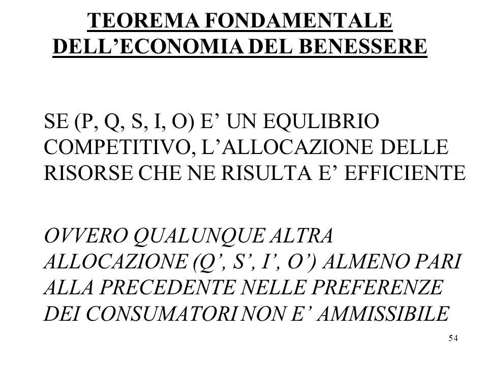 TEOREMA FONDAMENTALE DELL'ECONOMIA DEL BENESSERE