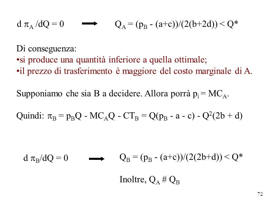 d pA /dQ = 0 QA = (pB - (a+c))/(2(b+2d)) < Q* Di conseguenza: si produce una quantità inferiore a quella ottimale;