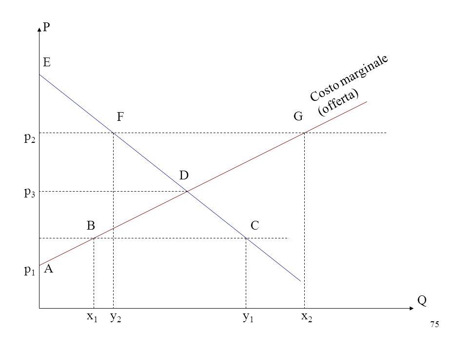 P E Costo marginale (offerta) F G p2 D p3 B C p1 A Q x1 y2 y1 x2