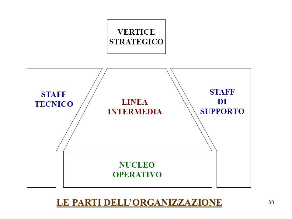 LE PARTI DELL'ORGANIZZAZIONE