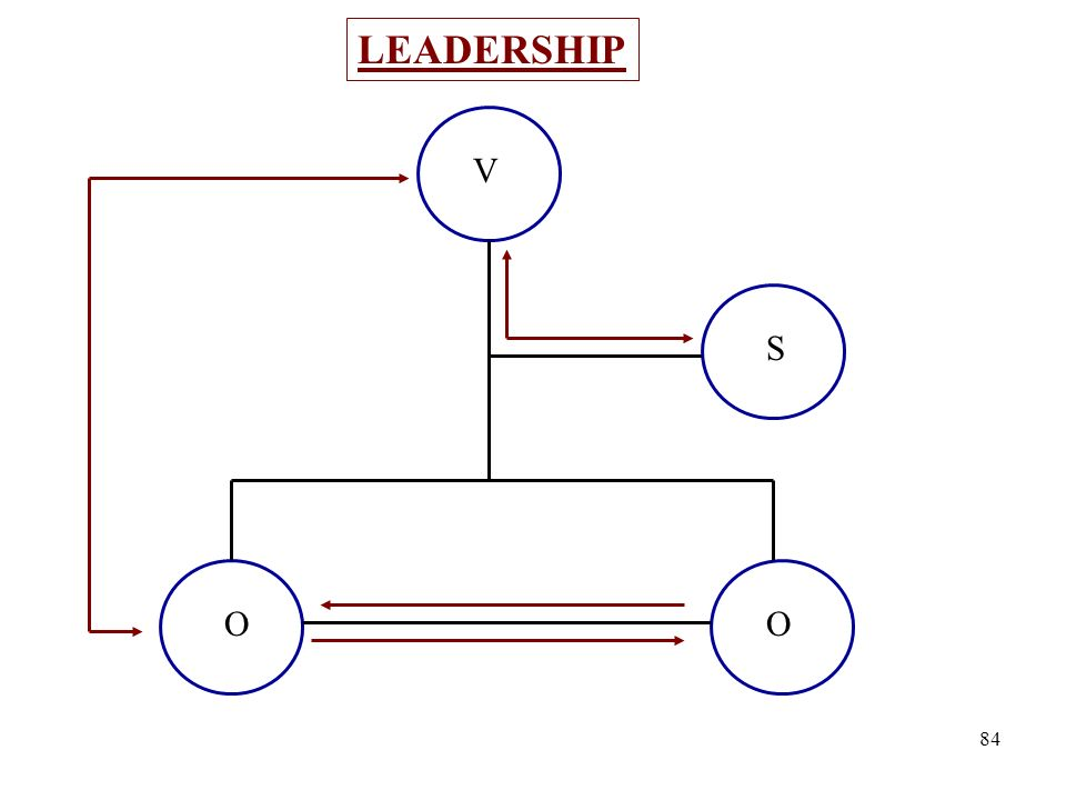 LEADERSHIP V S O O