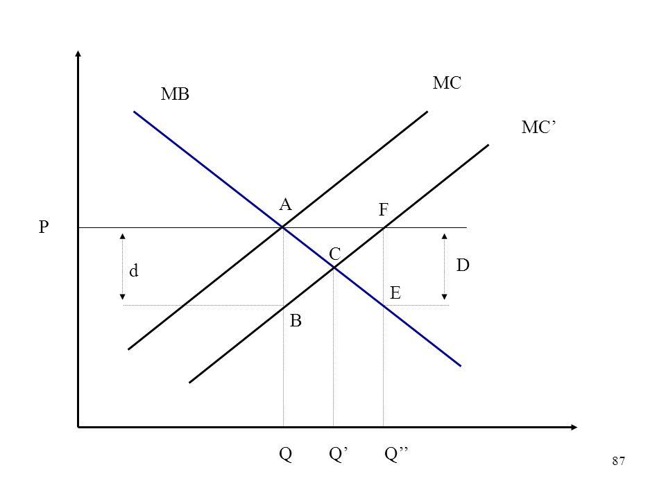 MC MB MC' A F P C D d E B Q Q' Q''