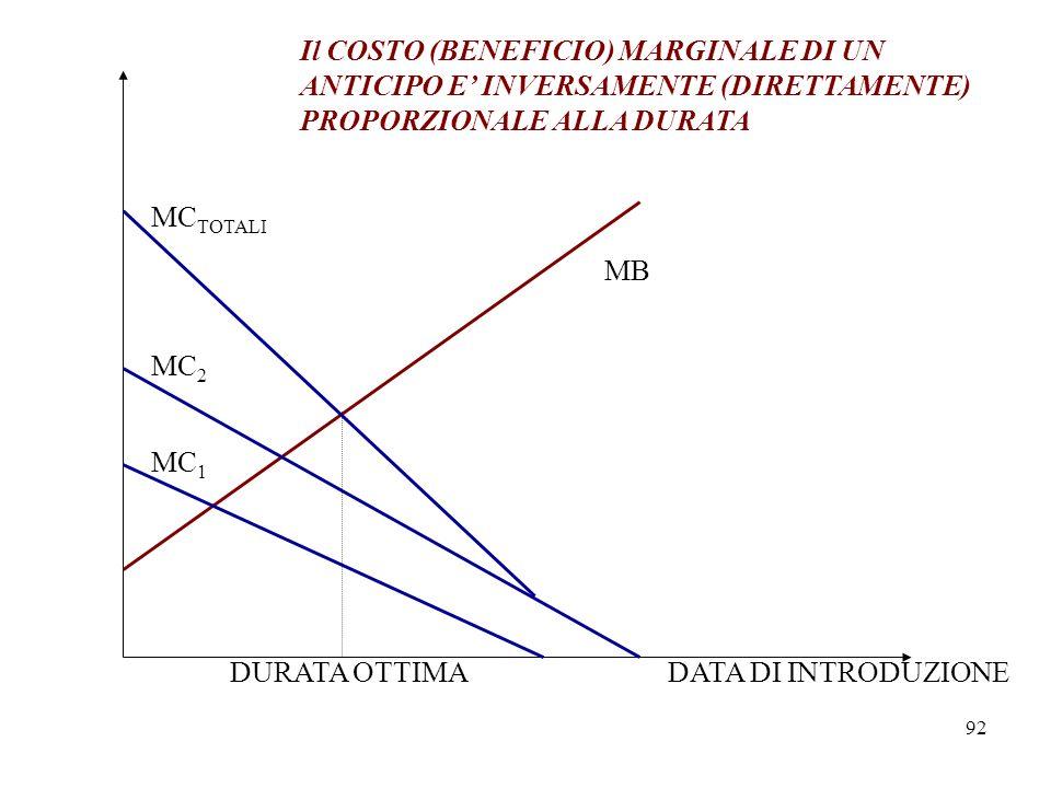 Il COSTO (BENEFICIO) MARGINALE DI UN ANTICIPO E' INVERSAMENTE (DIRETTAMENTE) PROPORZIONALE ALLA DURATA