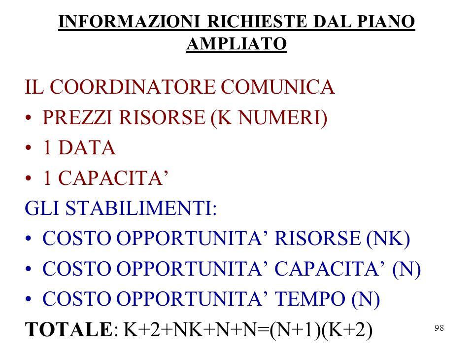 INFORMAZIONI RICHIESTE DAL PIANO AMPLIATO