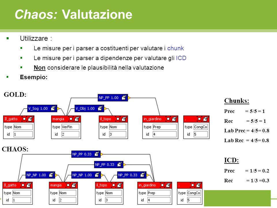 Chaos: Valutazione Utilizzare : GOLD: Chunks: CHAOS: ICD: