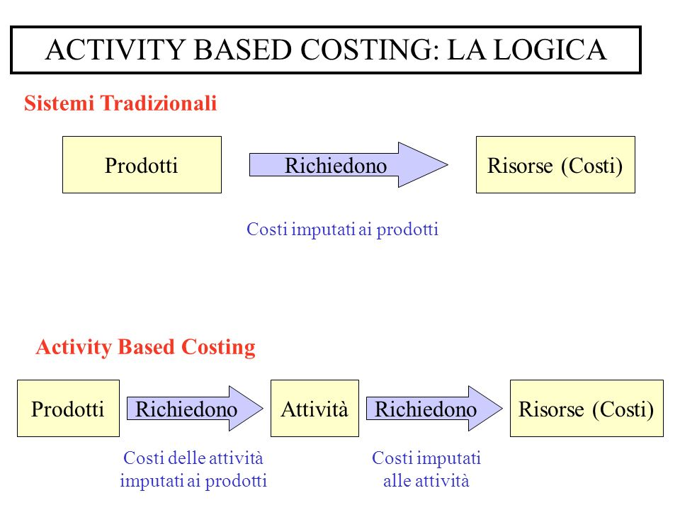 ACTIVITY BASED COSTING: LA LOGICA