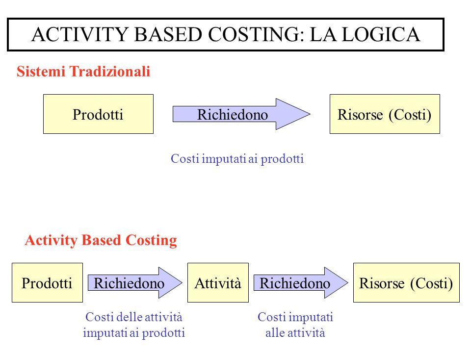 ACTIVITY BASED COSTING: LA LOGICA