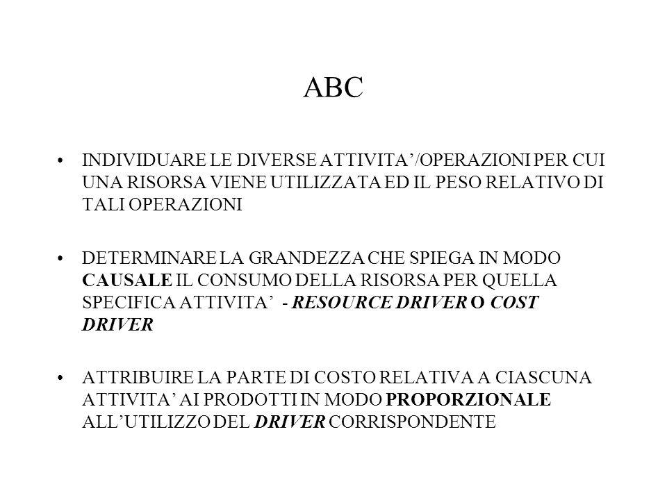 ABC INDIVIDUARE LE DIVERSE ATTIVITA'/OPERAZIONI PER CUI UNA RISORSA VIENE UTILIZZATA ED IL PESO RELATIVO DI TALI OPERAZIONI.