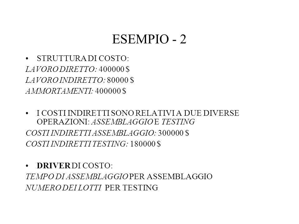 ESEMPIO - 2 STRUTTURA DI COSTO: LAVORO DIRETTO: 400000 $