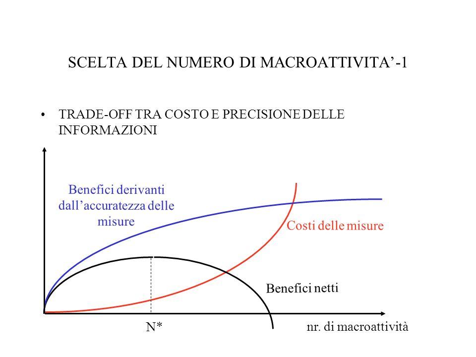 SCELTA DEL NUMERO DI MACROATTIVITA'-1