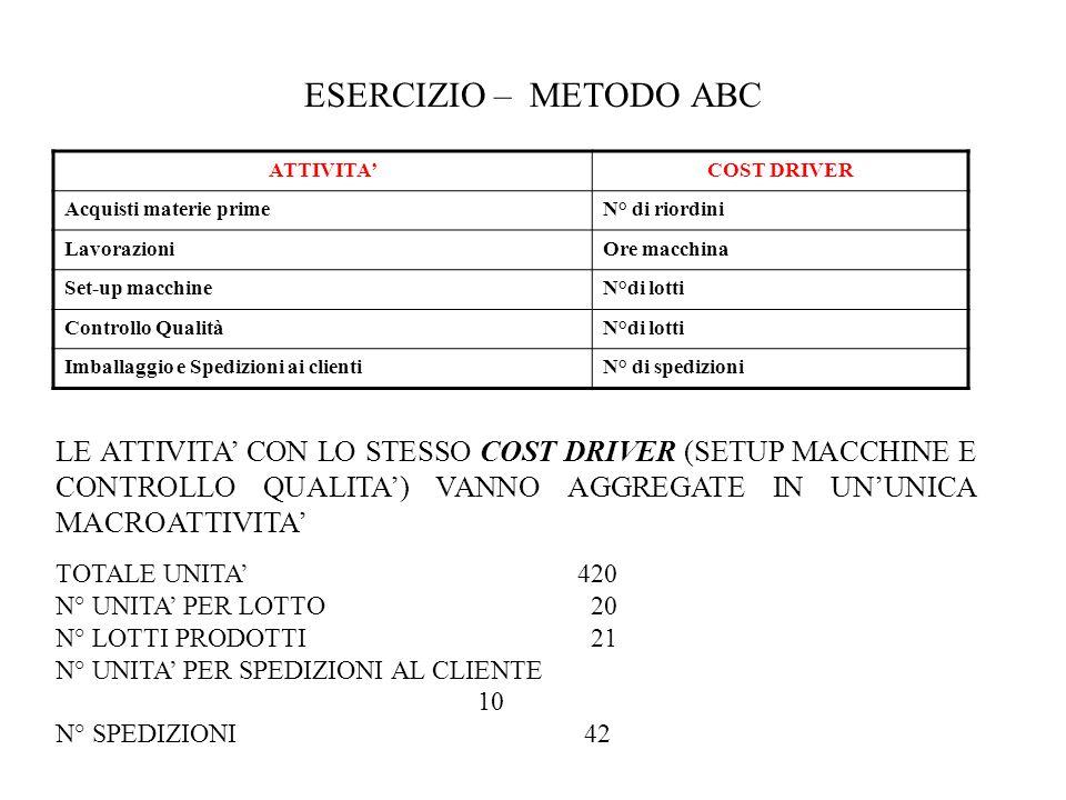 ESERCIZIO – METODO ABC ATTIVITA' COST DRIVER. Acquisti materie prime. N° di riordini. Lavorazioni.