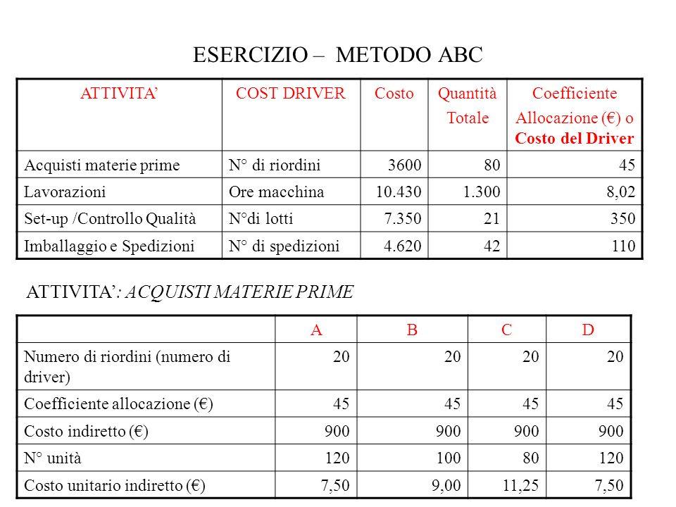 ESERCIZIO – METODO ABC ATTIVITA': ACQUISTI MATERIE PRIME ATTIVITA'