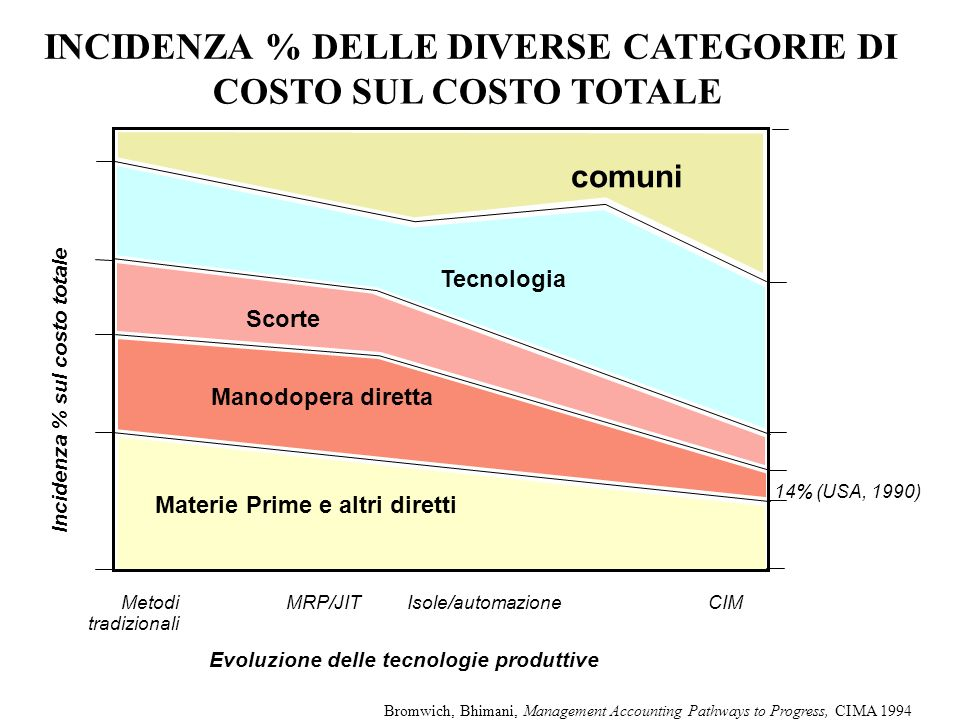 INCIDENZA % DELLE DIVERSE CATEGORIE DI COSTO SUL COSTO TOTALE