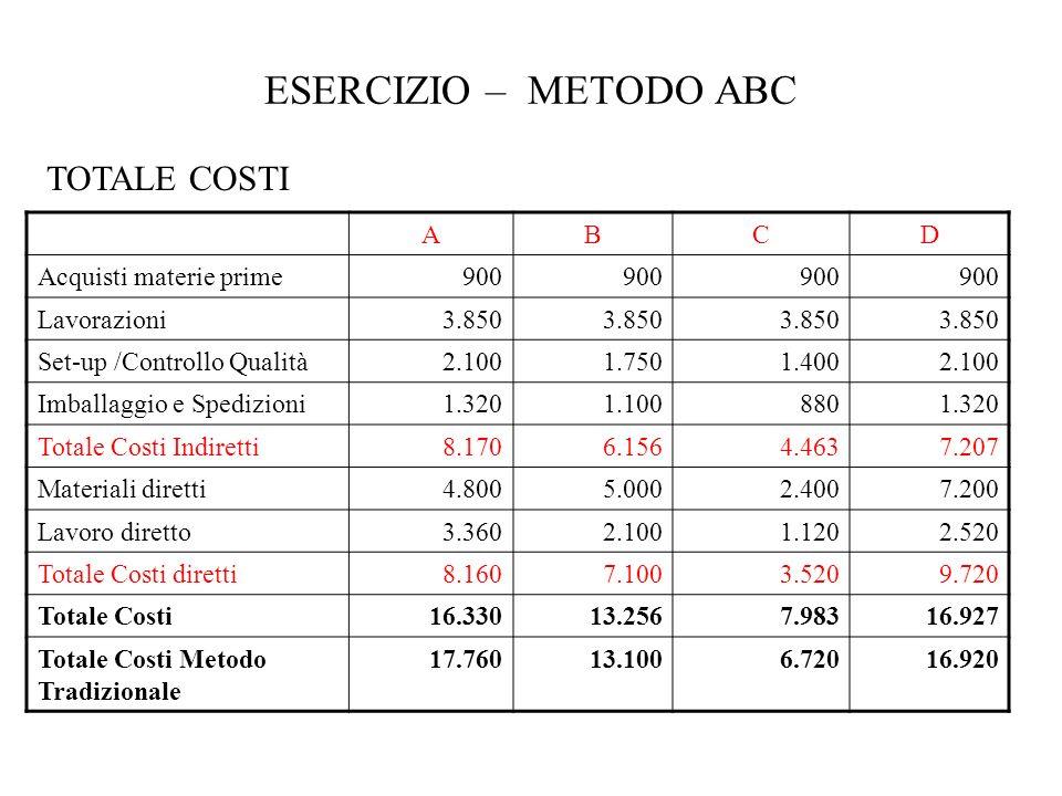 ESERCIZIO – METODO ABC TOTALE COSTI A B C D Acquisti materie prime 900