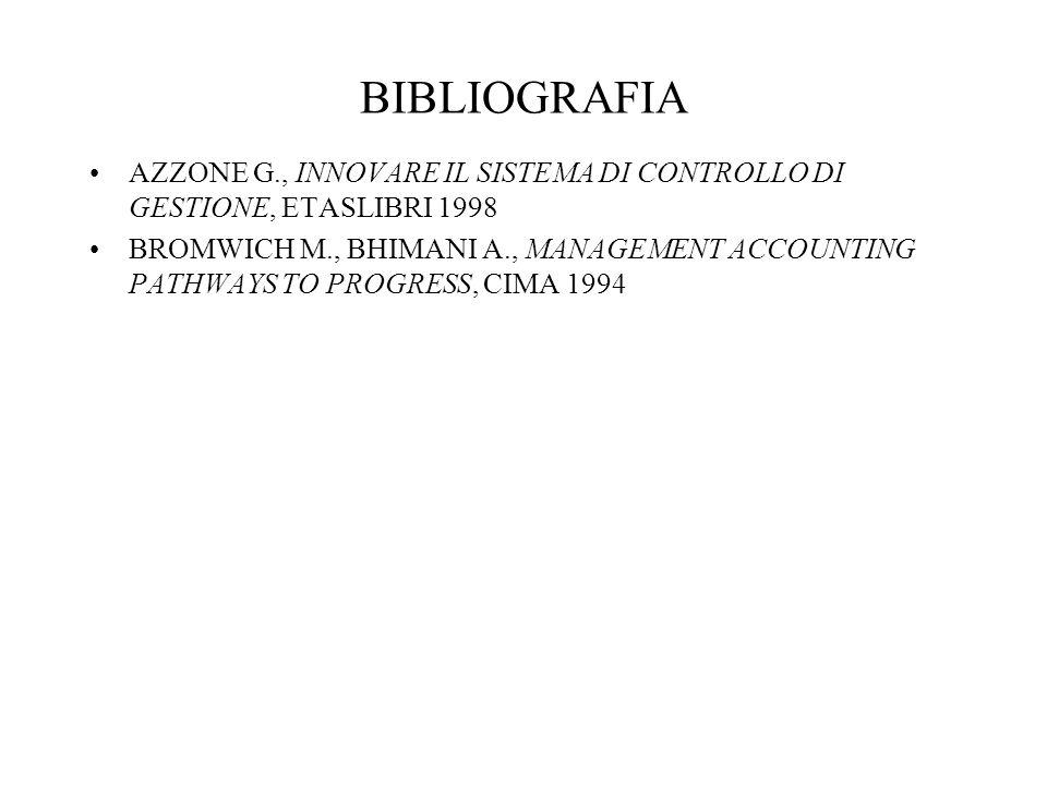 BIBLIOGRAFIA AZZONE G., INNOVARE IL SISTEMA DI CONTROLLO DI GESTIONE, ETASLIBRI 1998.