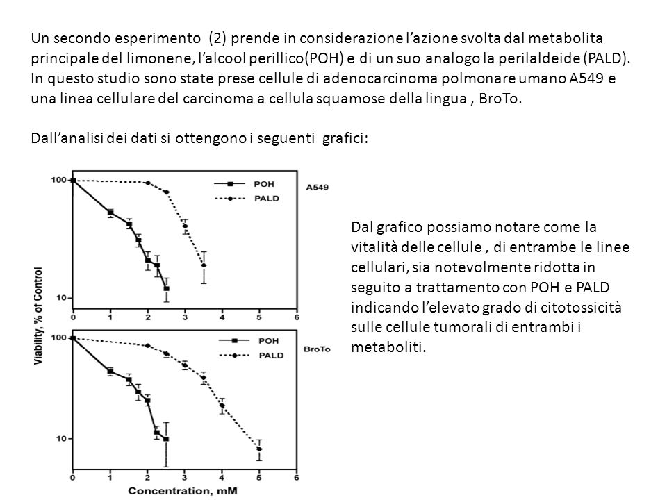 Un secondo esperimento (2) prende in considerazione l'azione svolta dal metabolita principale del limonene, l'alcool perillico(POH) e di un suo analogo la perilaldeide (PALD). In questo studio sono state prese cellule di adenocarcinoma polmonare umano A549 e una linea cellulare del carcinoma a cellula squamose della lingua , BroTo.