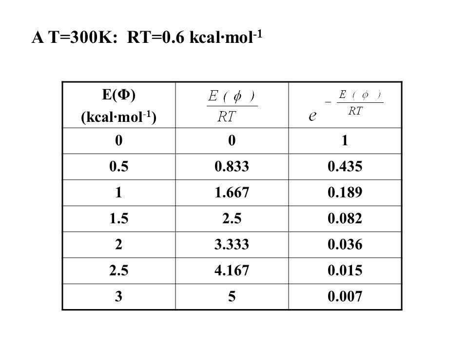 A T=300K: RT=0.6 kcal·mol-1 E(Φ) (kcal·mol-1) 1 0.5 0.833 0.435 1.667