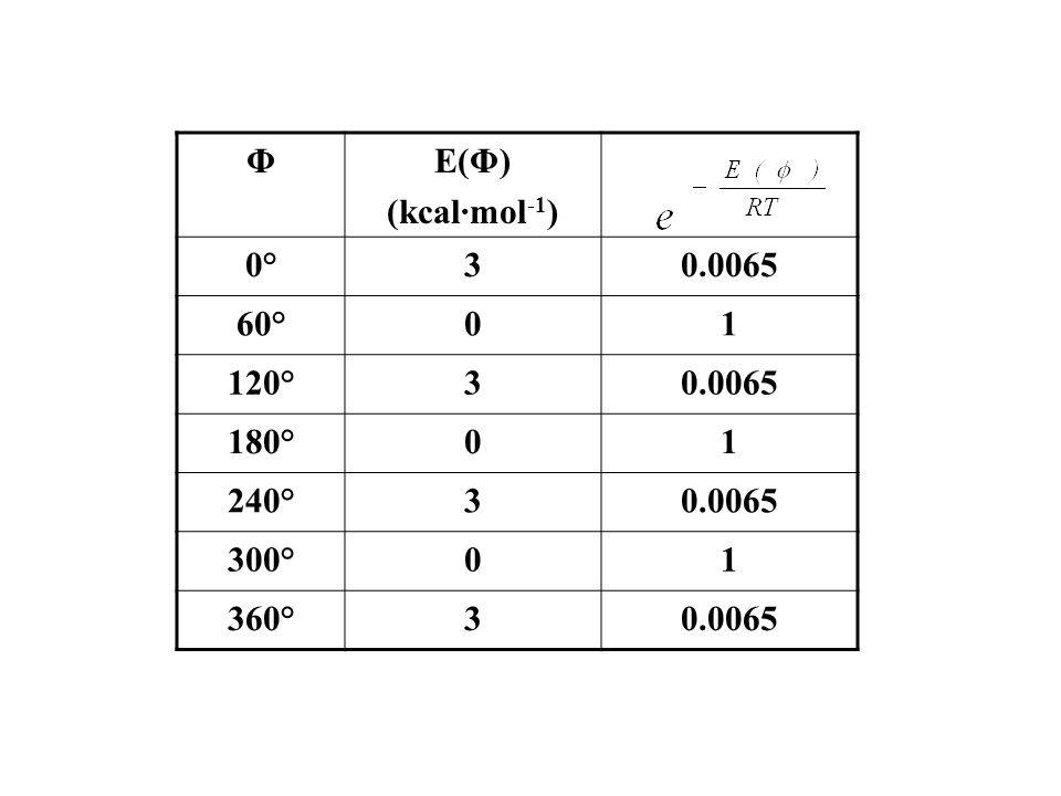 Φ E(Φ) (kcal·mol-1) 0° 3 0.0065 60° 1 120° 180° 240° 300° 360°