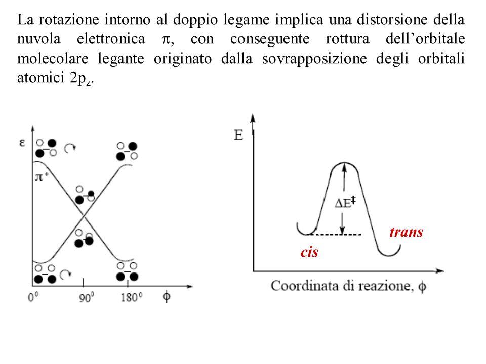 La rotazione intorno al doppio legame implica una distorsione della nuvola elettronica , con conseguente rottura dell'orbitale molecolare legante originato dalla sovrapposizione degli orbitali atomici 2pz.