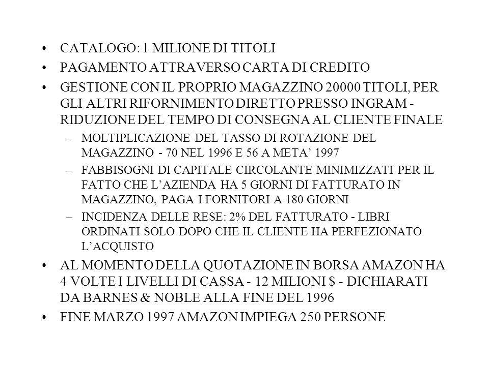 CATALOGO: 1 MILIONE DI TITOLI PAGAMENTO ATTRAVERSO CARTA DI CREDITO