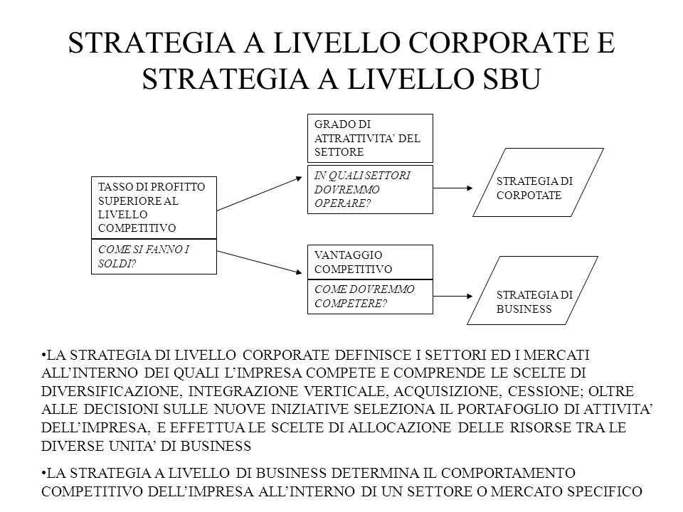 STRATEGIA A LIVELLO CORPORATE E STRATEGIA A LIVELLO SBU