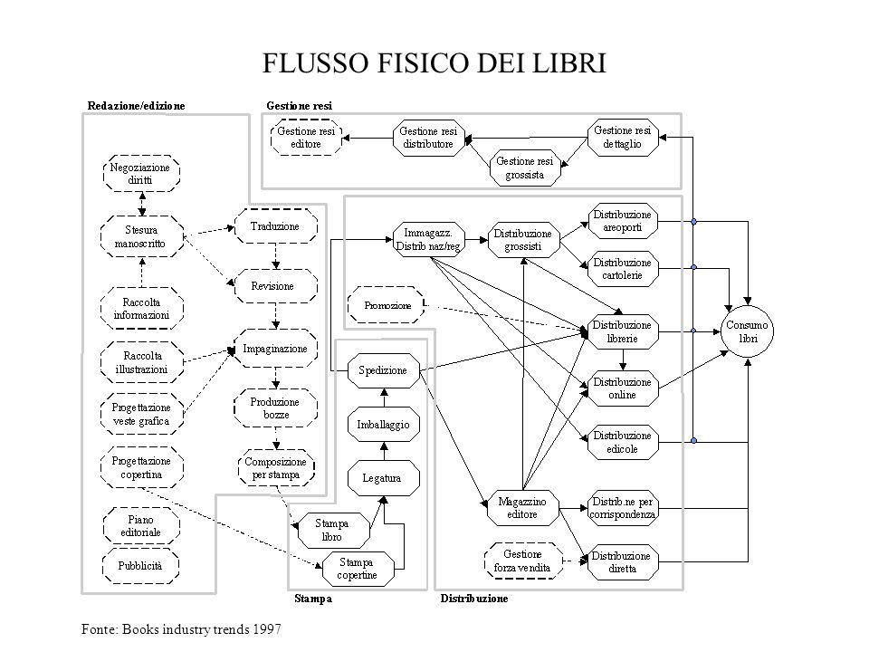 FLUSSO FISICO DEI LIBRI